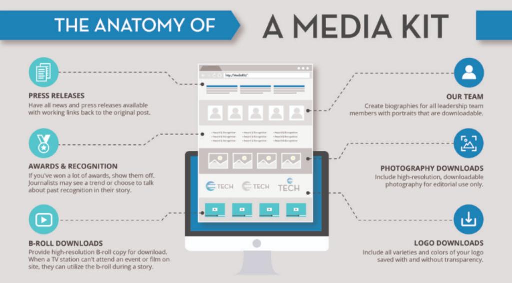 come creare il media kit